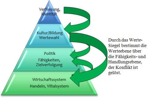 Werte-Siegel und Werte-Hierarchie