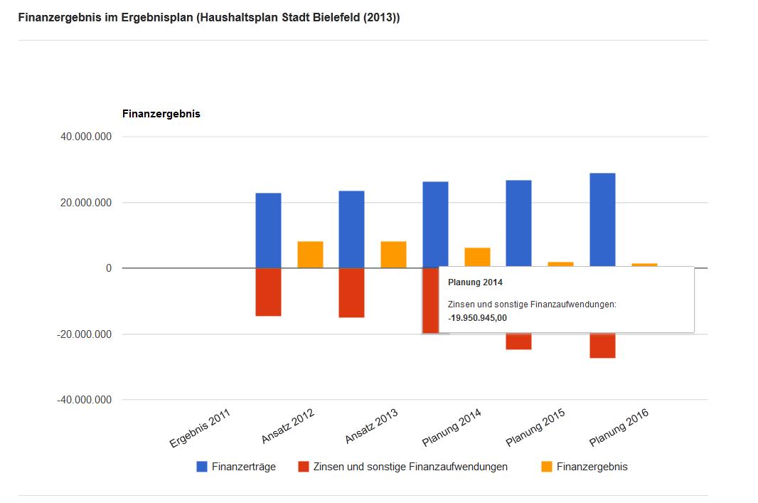 Zeitliche Entwicklung des Finanzergebnis im Haushaltsplan 2013 der Stadt Bielefeld