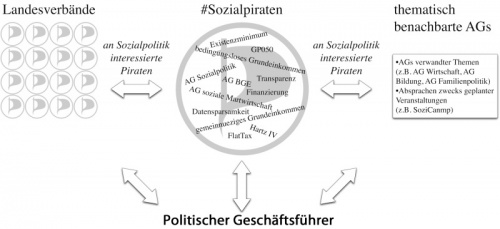 Sozialpiraten informationsfluss2.jpg